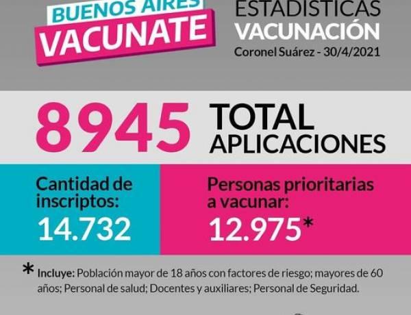 ¡Con un total de 8945 aplicaciones continuamos con el mayor plan de vacunación de la historia! ⠀