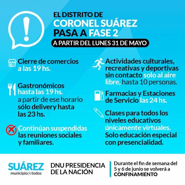 El distrito de Coronel Suárez pasa a FASE 2⠀