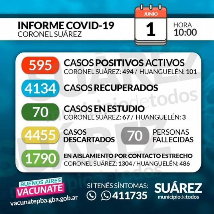 01/06/2021 SITUACIÓN DE COVID-19 EN CORONEL SUÁREZ Parte: 411-HORA 10:00