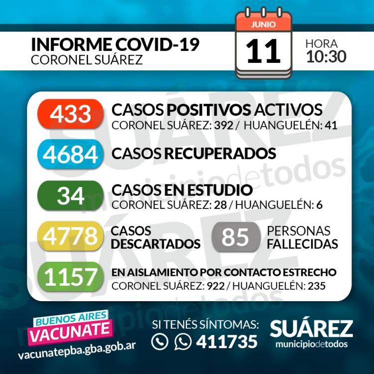 11/06/2021 SITUACIÓN DE COVID-19 EN CORONEL SUÁREZ Parte: 421-HORA 10:30
