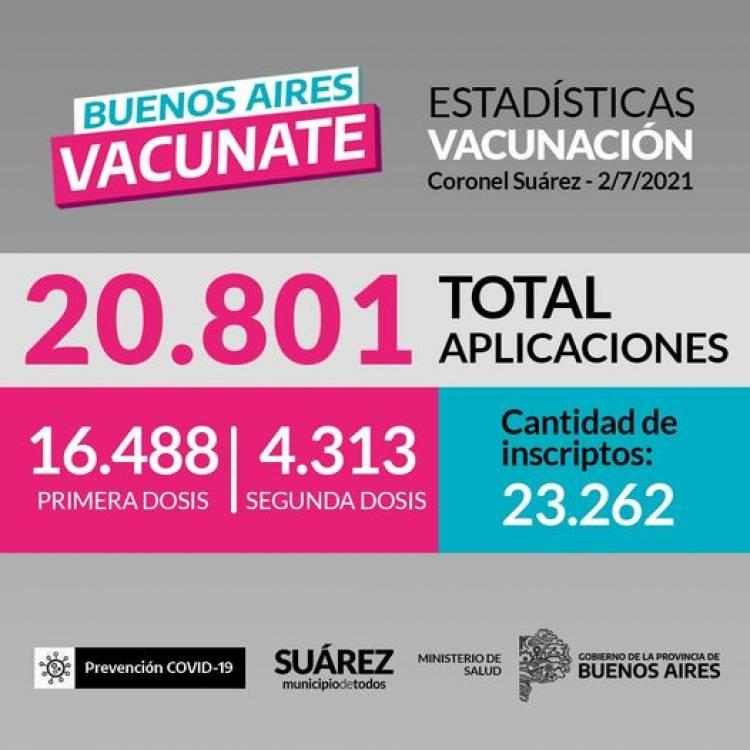 Un total de 20.801 aplicaciones (16.488 primeras dosis y 4.313 segundas dosis)