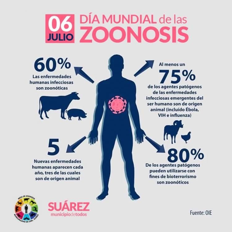 6 de Julio, Día Mundial de las Zoonosis