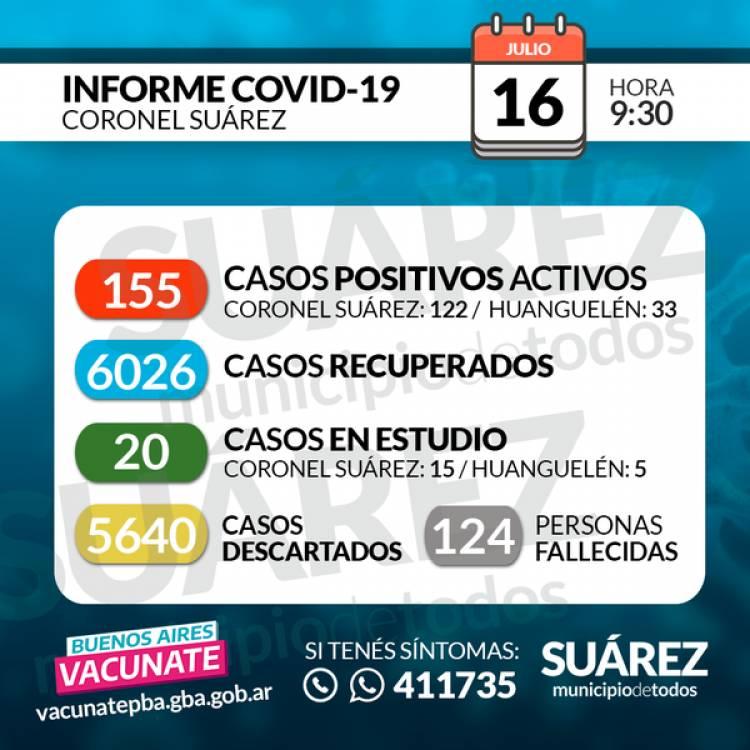 16/07/2021  SITUACIÓN DE COVID-19 EN CORONEL SUÁREZ  Parte: 454 - HORA 09:30