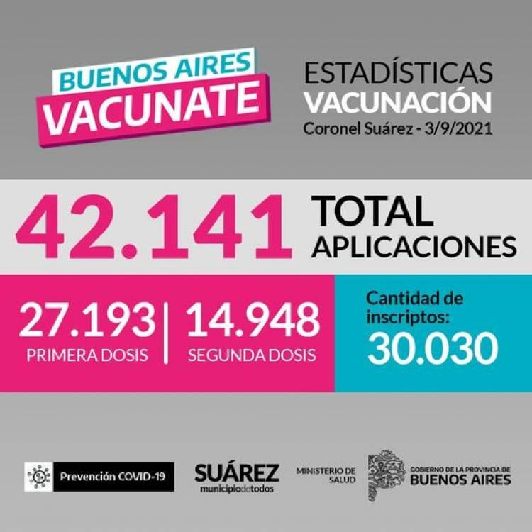 ESTADISTICAS DE VACUNACIÓN EN CORONEL SUAREZ